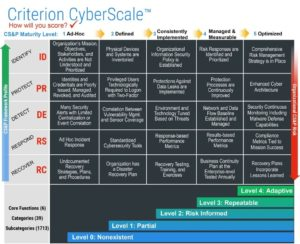 Criterion   CyberScale